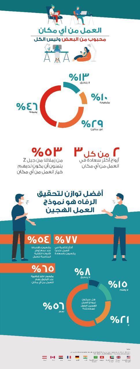 """أﭬايا تُصدر دراسة استطلاعية شملت السعودية حول """"الحياة والعمل في مرحلة ما بعد 2020"""""""