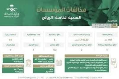 """""""صحة الرياض"""" توقع غرامات بأكثر من 31 مليوناً بحق المؤسسات الصحية الخاصة المخالفة"""